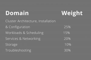 CKA Certification main domains